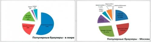 Популярные браузеры в мире и в Москве