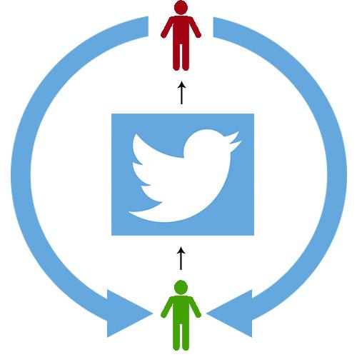 Контроль фолловеров Twitter