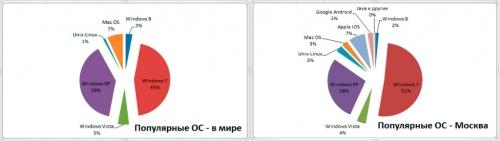 Популярные операционные системы в мире и в Москве